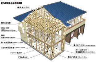 木造在来軸組工法